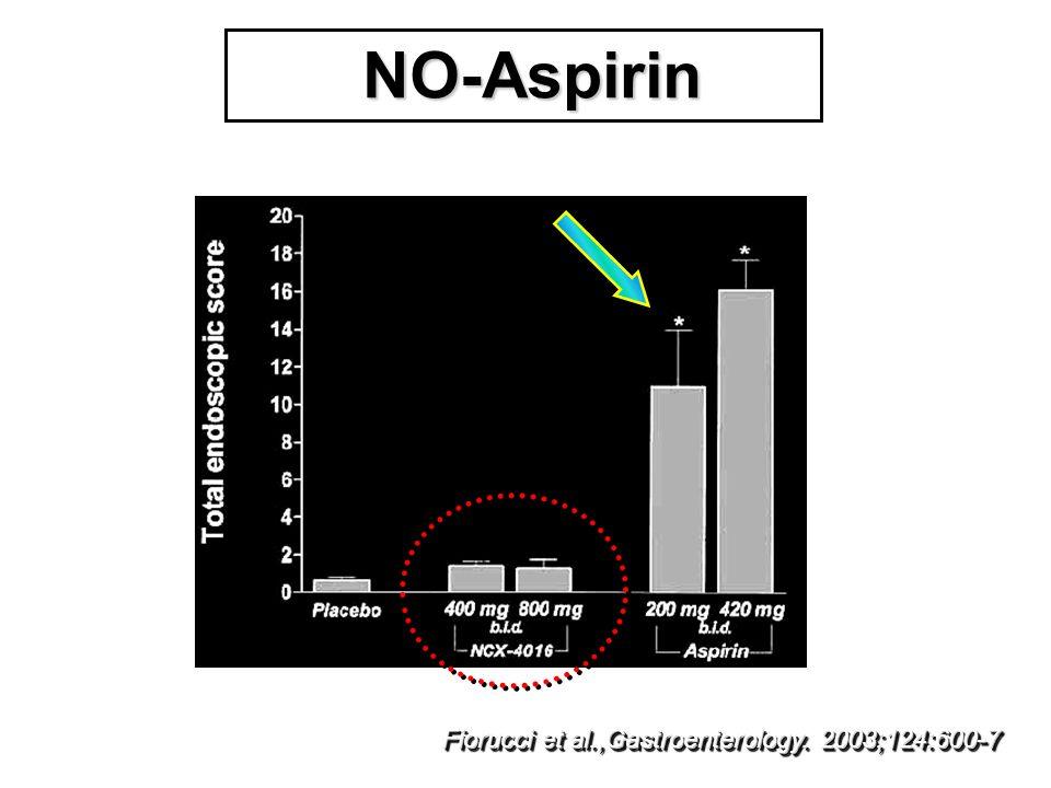 NO-Aspirin Fiorucci et al.,Gastroenterology. 2003;124:600-7