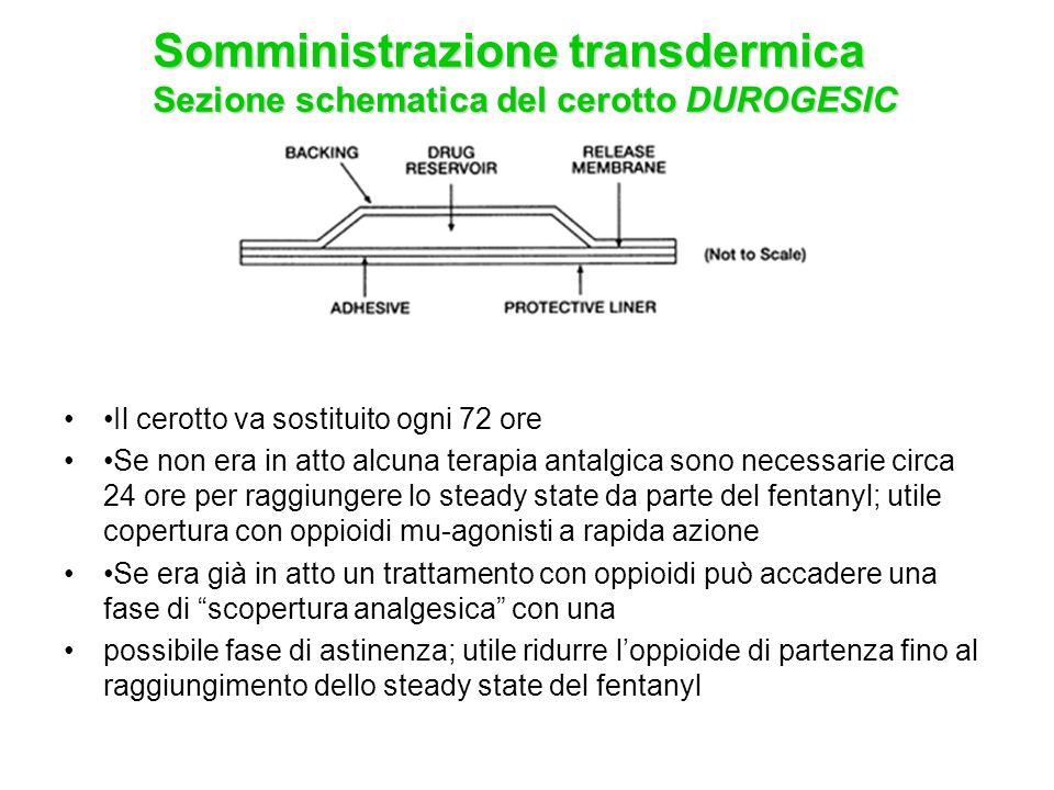 Somministrazione transdermica