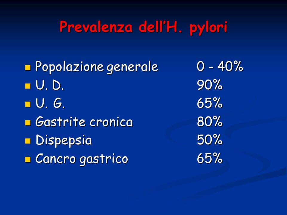 Prevalenza dell'H. pylori