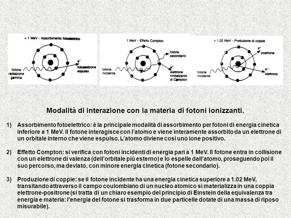 Modalità di interazione con la materia di fotoni ionizzanti.