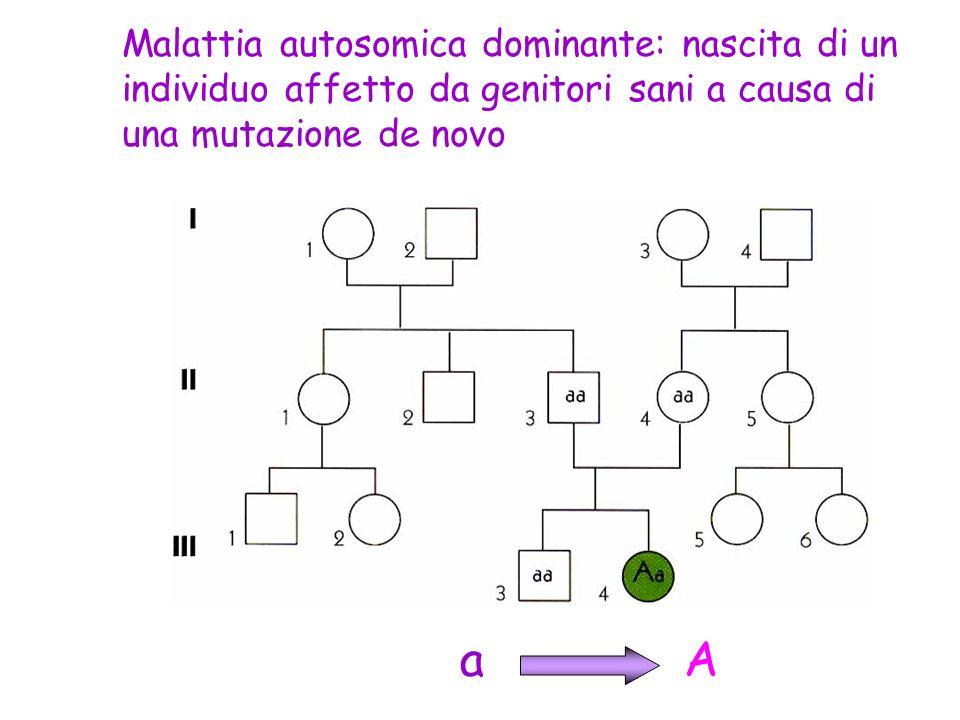 Malattia autosomica dominante: nascita di un individuo affetto da genitori sani a causa di una mutazione de novo