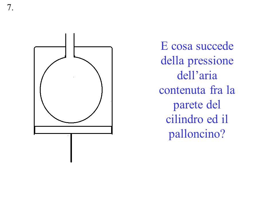 7. E cosa succede della pressione dell'aria contenuta fra la parete del cilindro ed il palloncino