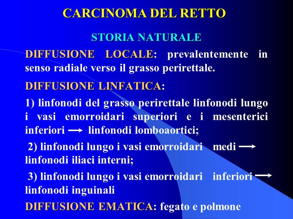 CARCINOMA DEL RETTO STORIA NATURALE