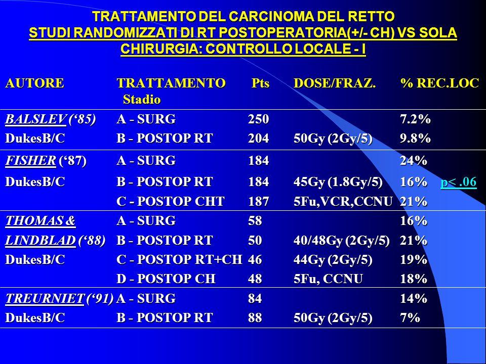 TRATTAMENTO DEL CARCINOMA DEL RETTO STUDI RANDOMIZZATI DI RT POSTOPERATORIA(+/- CH) VS SOLA CHIRURGIA: CONTROLLO LOCALE - I