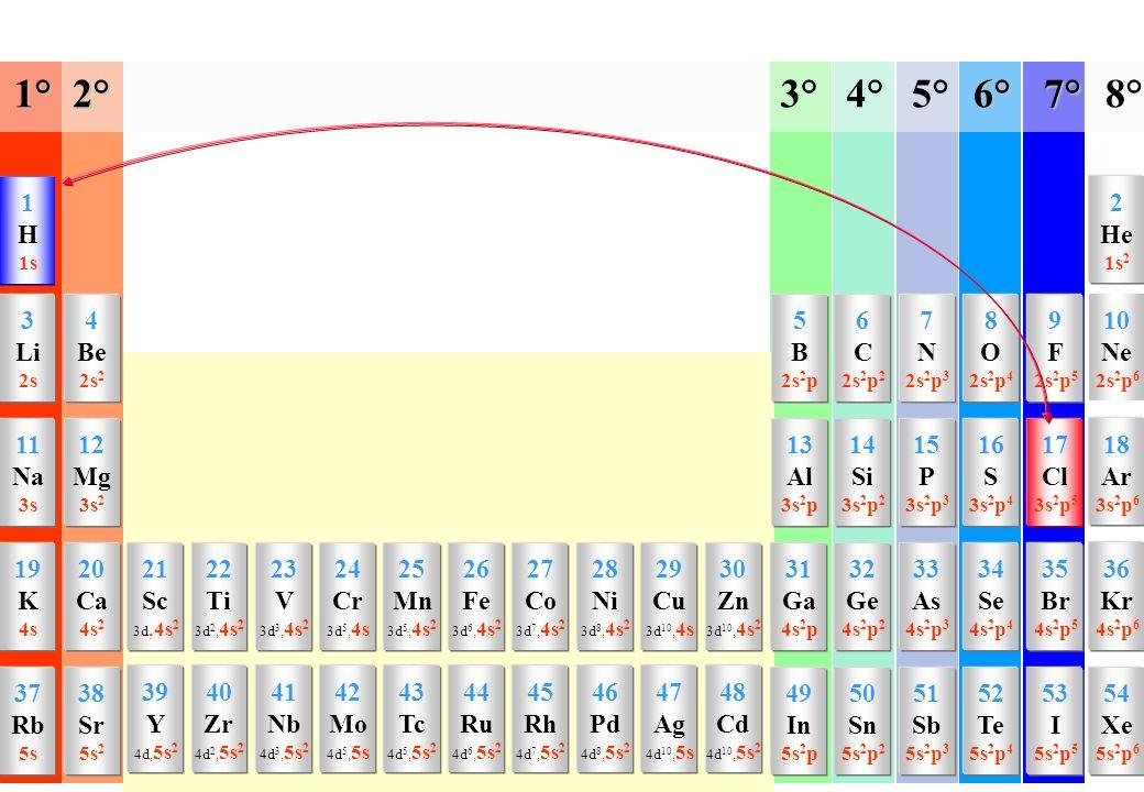 1° 2° 3° 4° 5° 6° 7° 8° 1 H 2 He 3 Li 4 Be 5 B 6 C 7 N 8 O 9 F 10 Ne