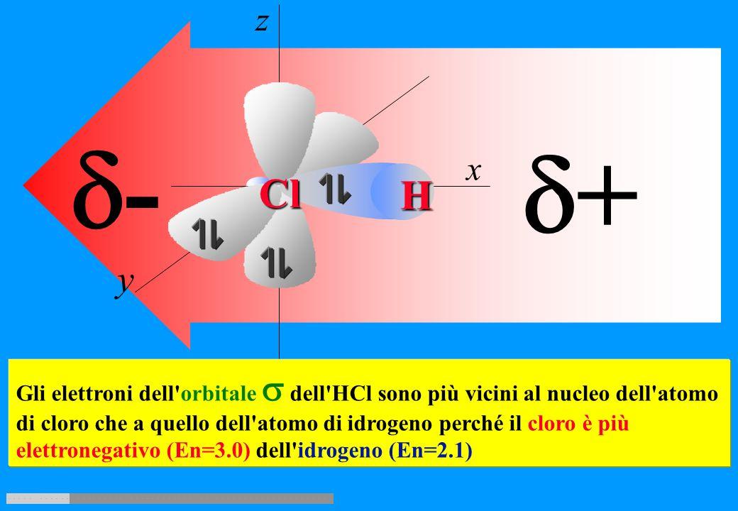 z y. x. H. Cl. d+ d- Gli elettroni dell orbitale  dell HCl sono più vicini al nucleo dell atomo.