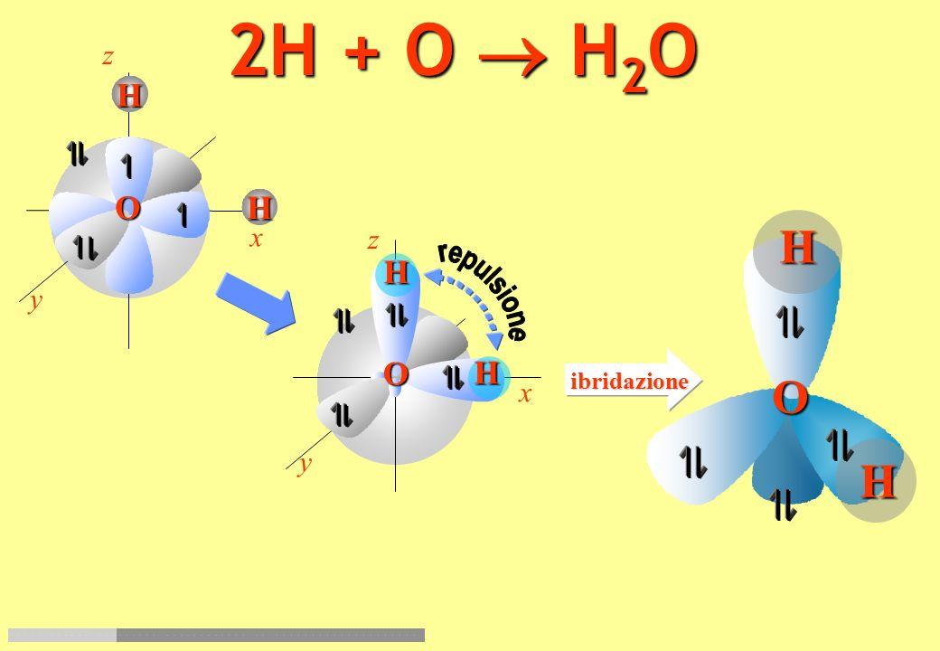 2H + O  H2O z y x H O H O repulsione z y x O H ibridazione