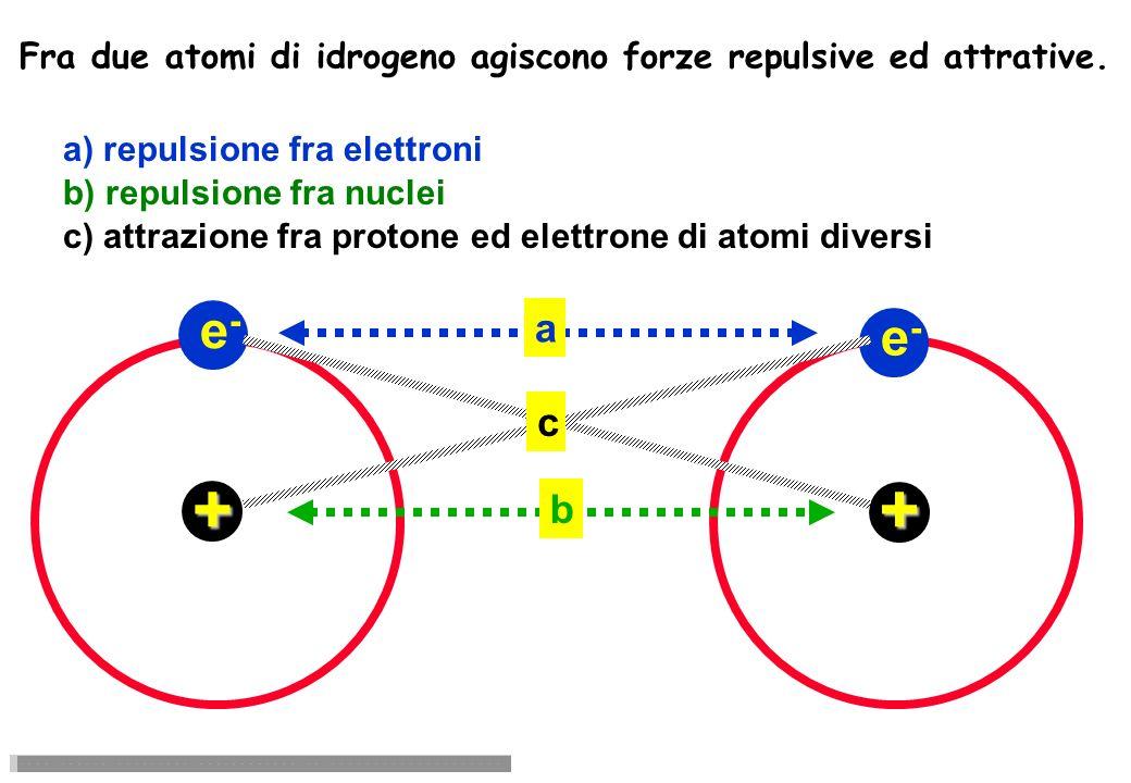 Fra due atomi di idrogeno agiscono forze repulsive ed attrative.