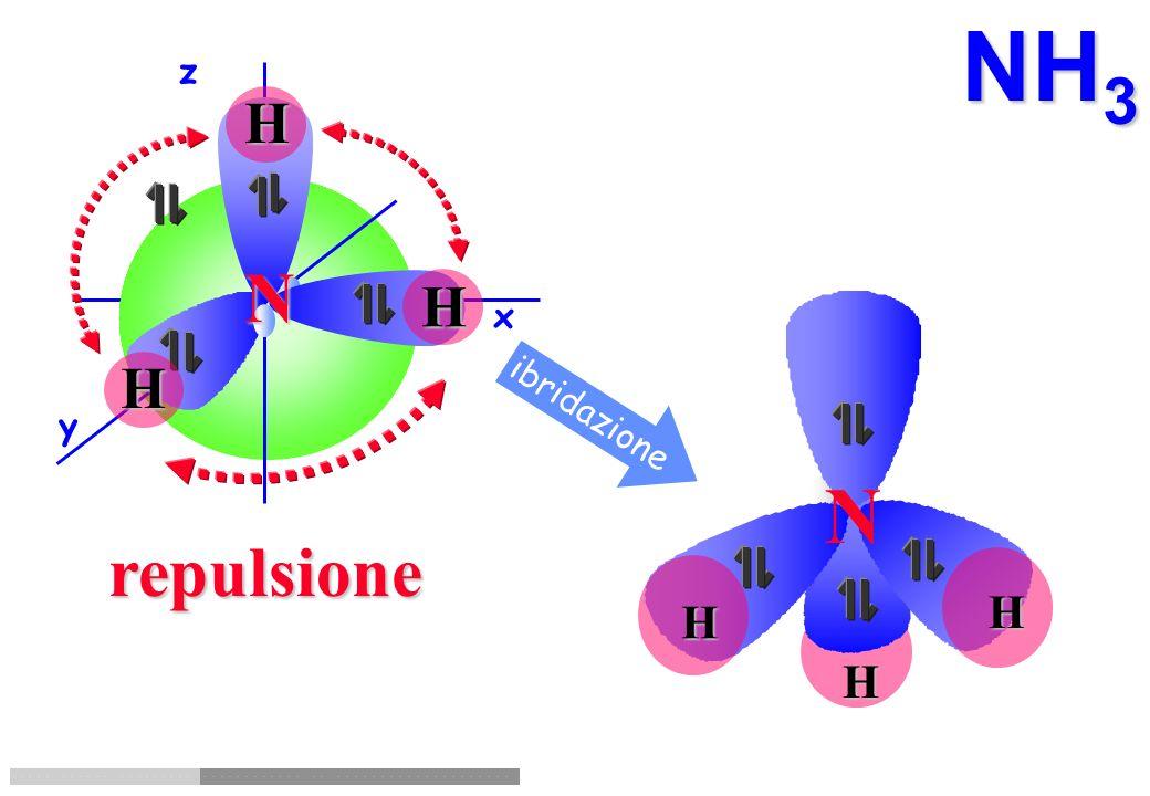 NH3 z H N H x H ibridazione y N repulsione H H H