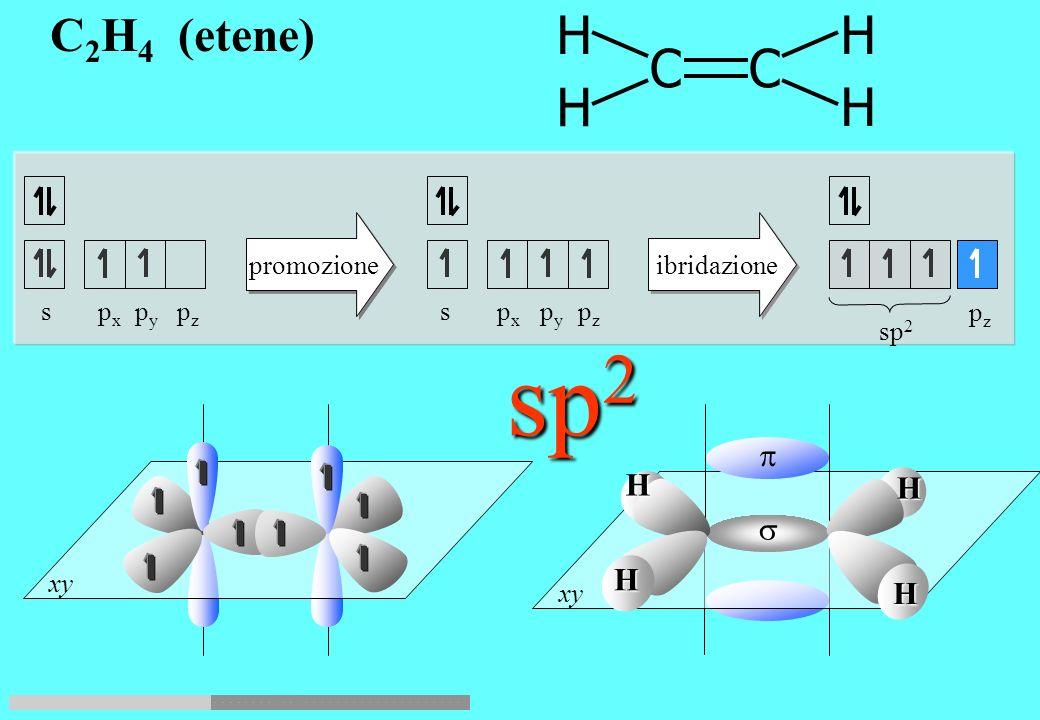 sp2 H H C C H H C2H4 (etene) p H H s H H promozione ibridazione