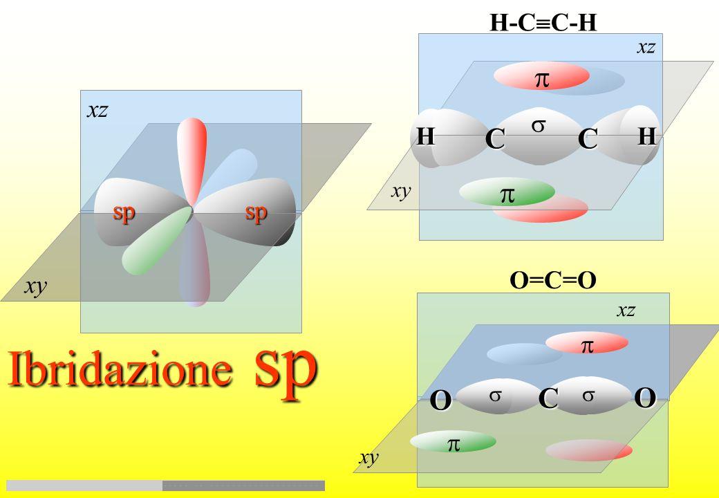 Ibridazione sp p C C p O C O s H-CC-H xz s H H sp sp O=C=O xy p p xz