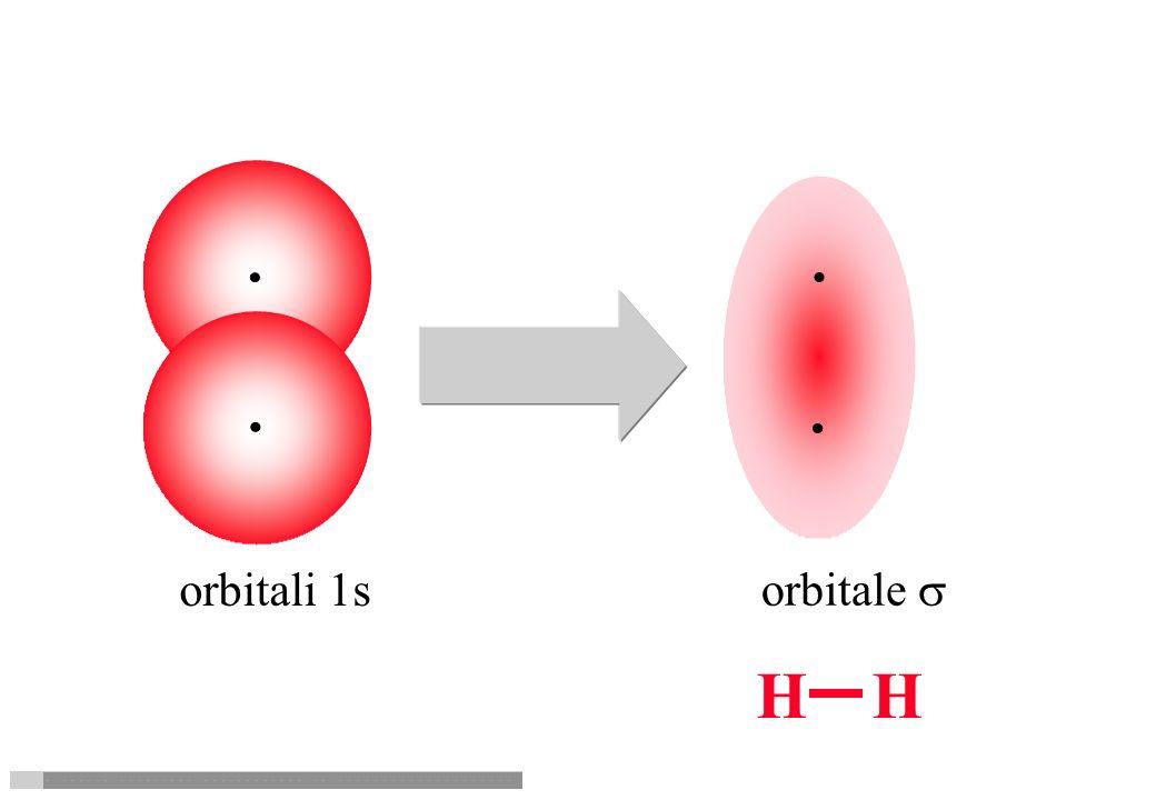 orbitali 1s orbitale s H H