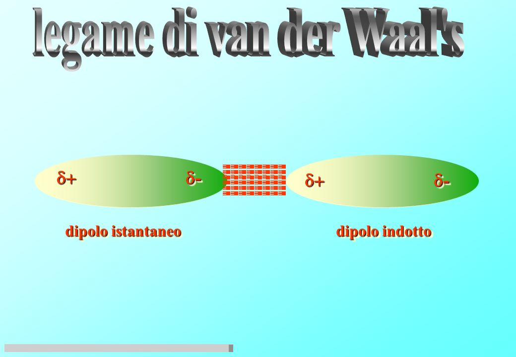 legame di van der Waal s d+ d- d+ d- dipolo istantaneo dipolo indotto