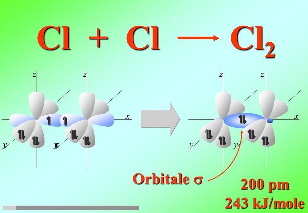 Cl + Cl Cl2 y z x y z x y z Orbitale s 200 pm 243 kJ/mole