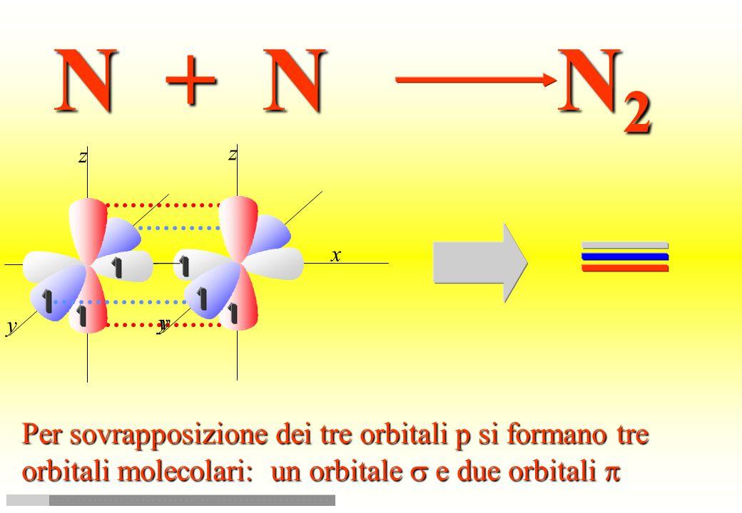 N + N N2 Per sovrapposizione dei tre orbitali p si formano tre