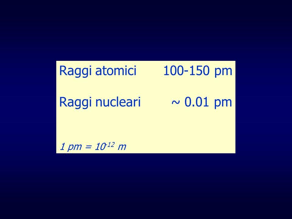 Raggi atomici 100-150 pm Raggi nucleari ~ 0.01 pm 1 pm = 10-12 m