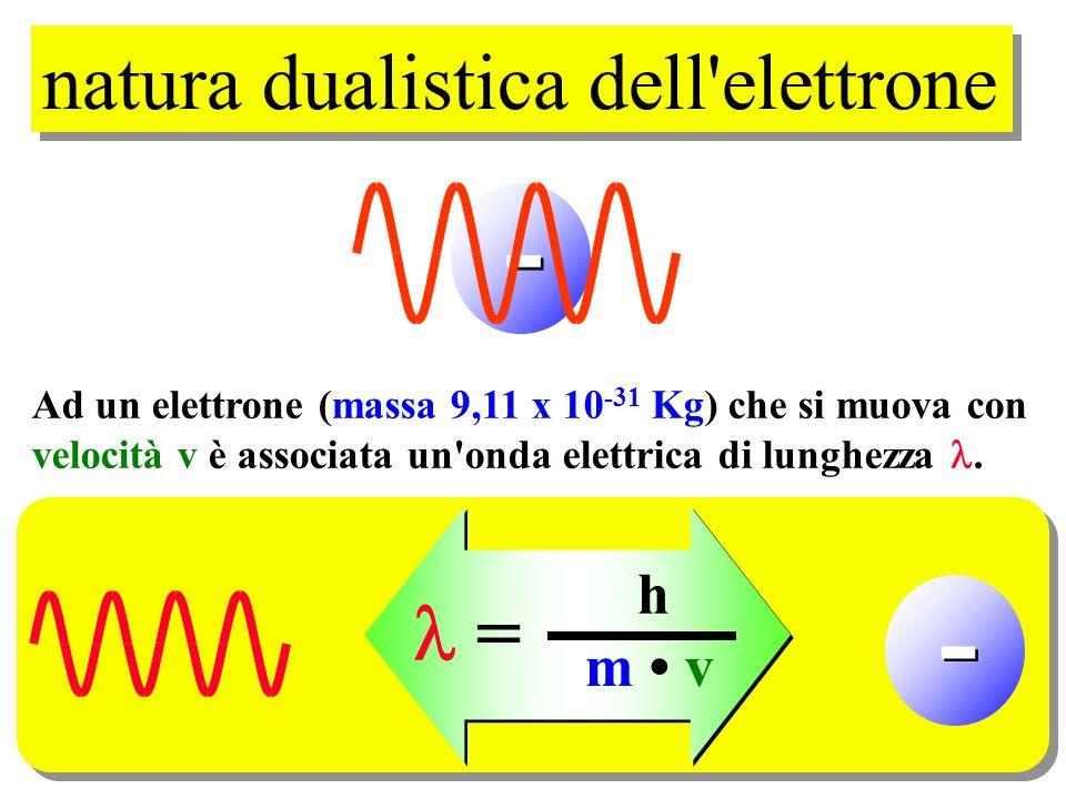 - - natura dualistica dell elettrone  = h m • v