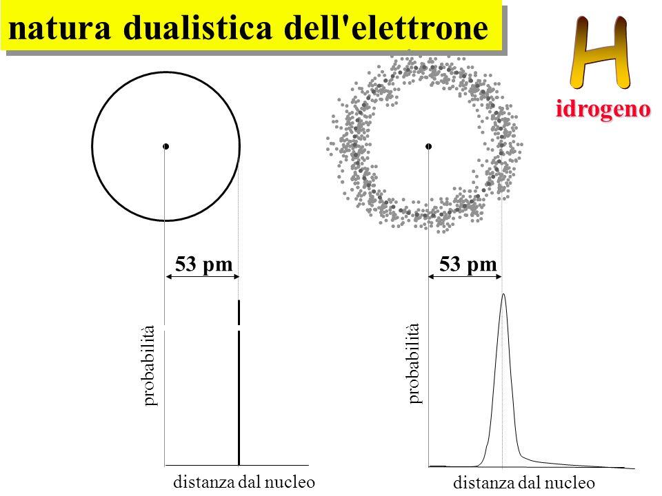 natura dualistica dell elettrone
