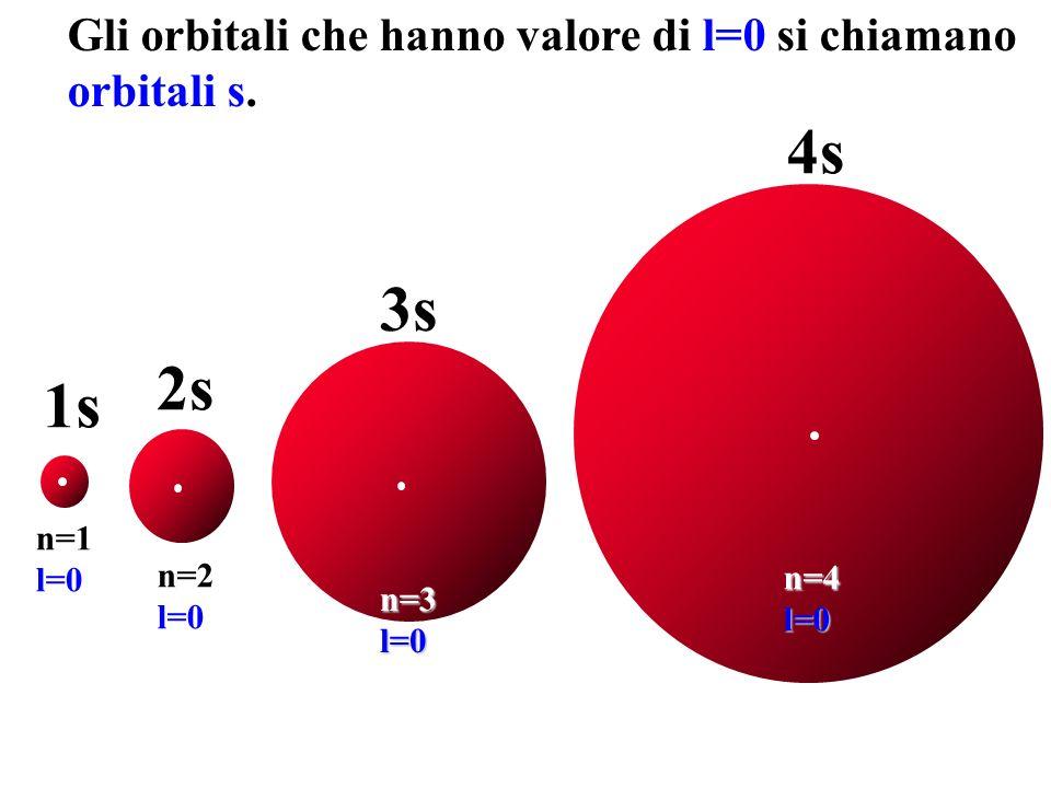4s 3s 2s 1s Gli orbitali che hanno valore di l=0 si chiamano