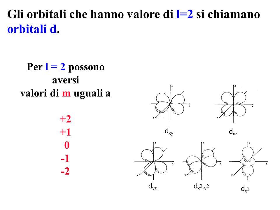 Gli orbitali che hanno valore di l=2 si chiamano orbitali d.