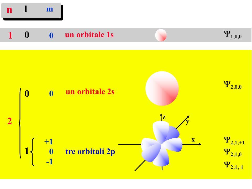 n l 1 1 2 m Y1,0,0 un orbitale 1s +1 Y2,0,0 -1 un orbitale 2s Y2,1,+1