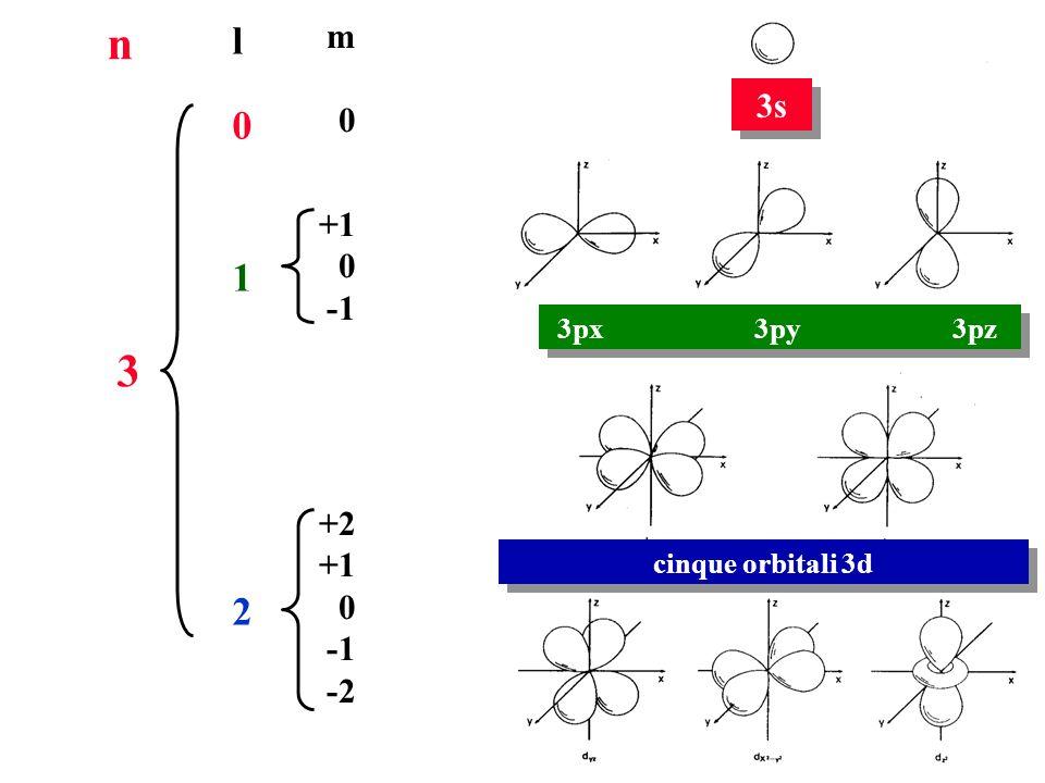 n 3 l 1 2 m +1 -1 +2 -2 3s 3px 3py 3pz cinque orbitali 3d