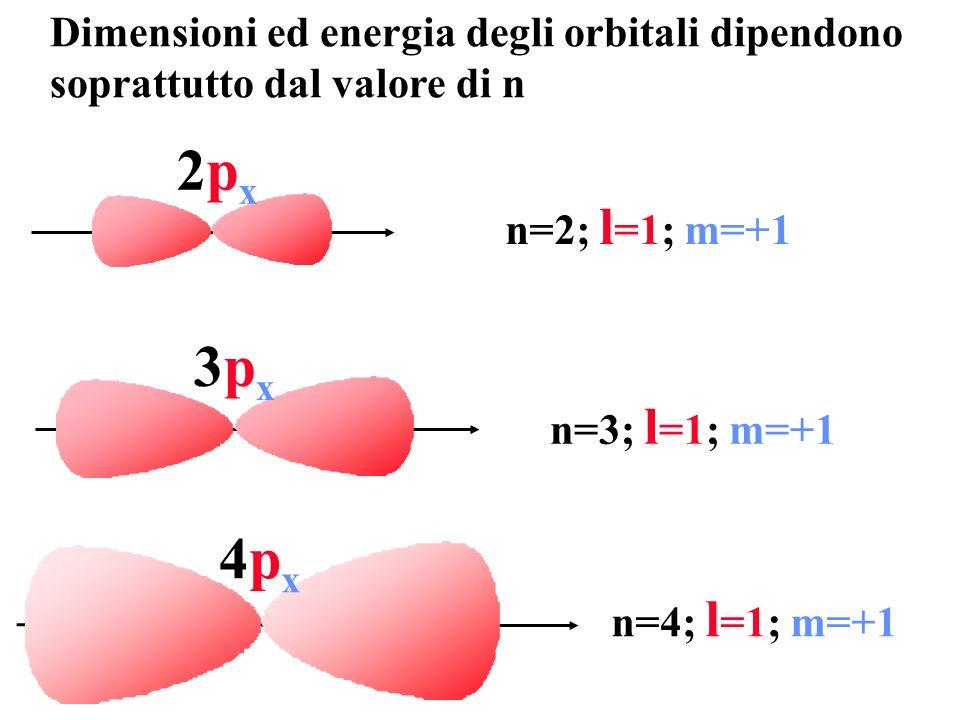 2px 3px 4px Dimensioni ed energia degli orbitali dipendono