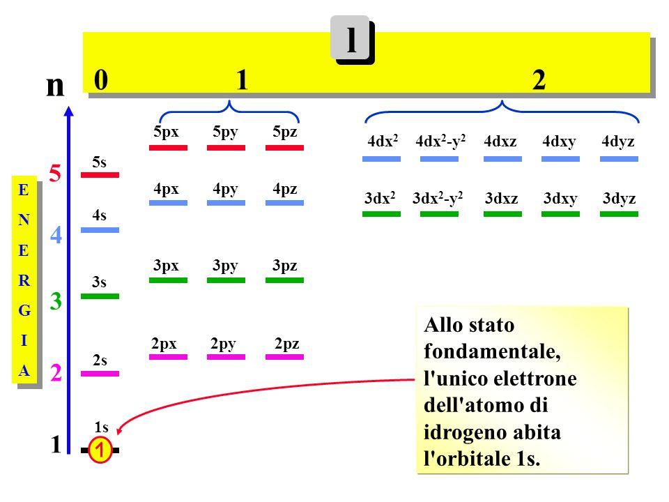 l n. 0 1 2. 5px 5py 5pz. 4dx2 4dx2-y2 4dxz 4dxy 4dyz.