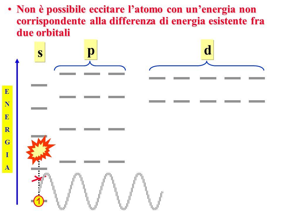 Non è possibile eccitare l'atomo con un'energia non corrispondente alla differenza di energia esistente fra due orbitali