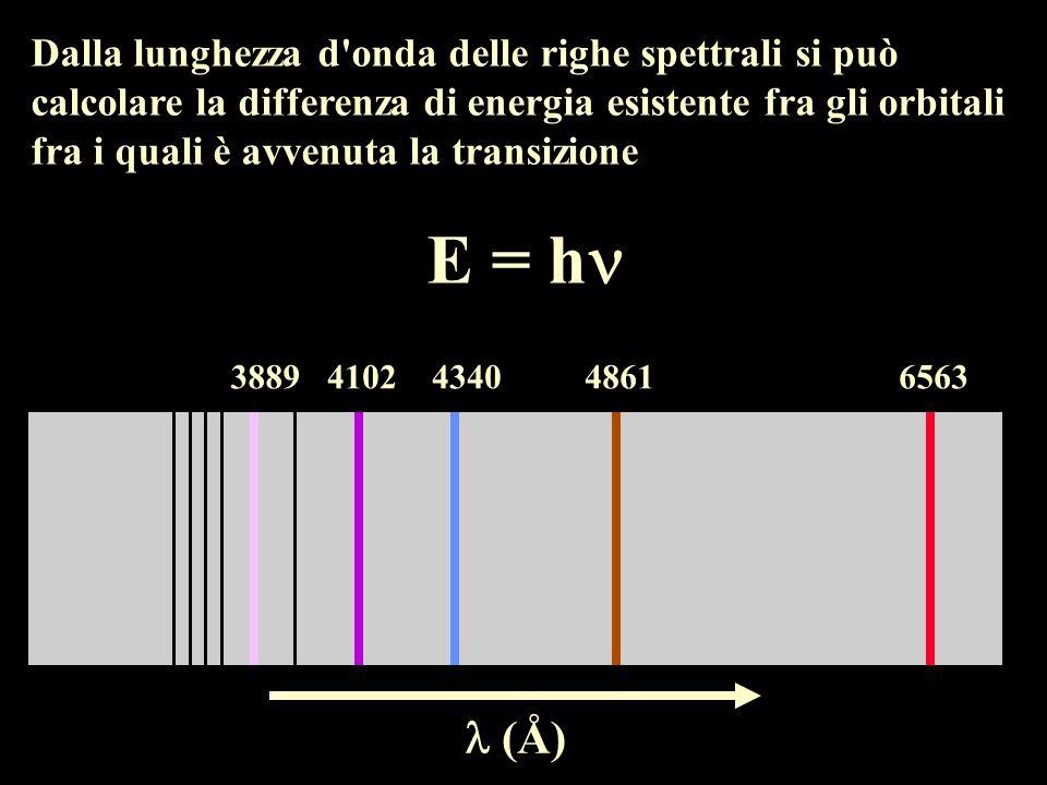 Dalla lunghezza d onda delle righe spettrali si può calcolare la differenza di energia esistente fra gli orbitali fra i quali è avvenuta la transizione