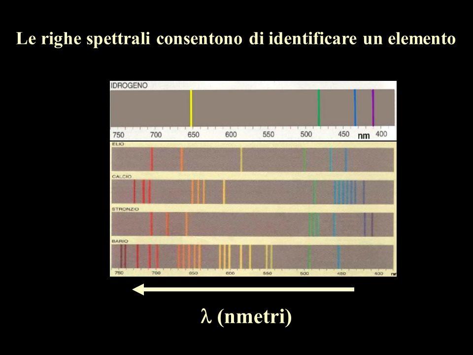 Le righe spettrali consentono di identificare un elemento
