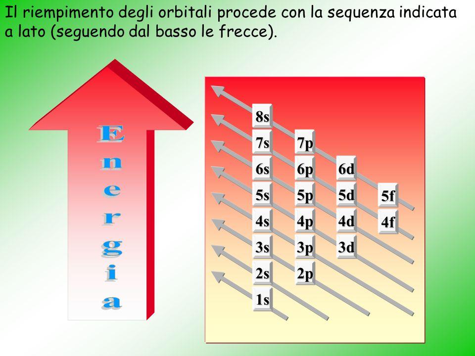 Energia Il riempimento degli orbitali procede con la sequenza indicata