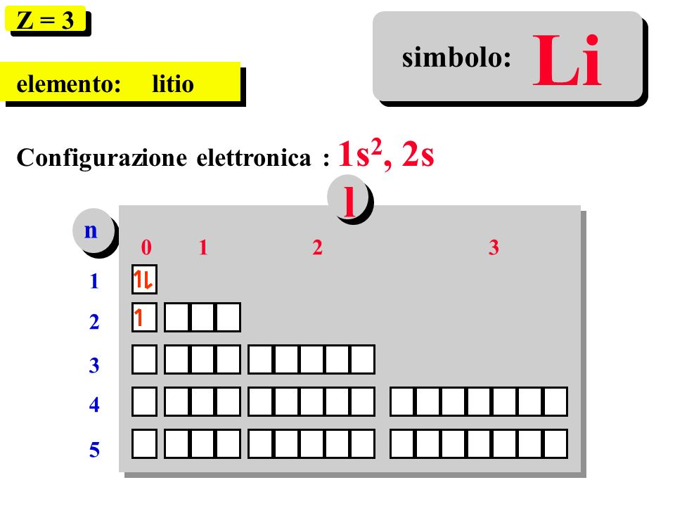 Li l simbolo: Z = 3 elemento: litio