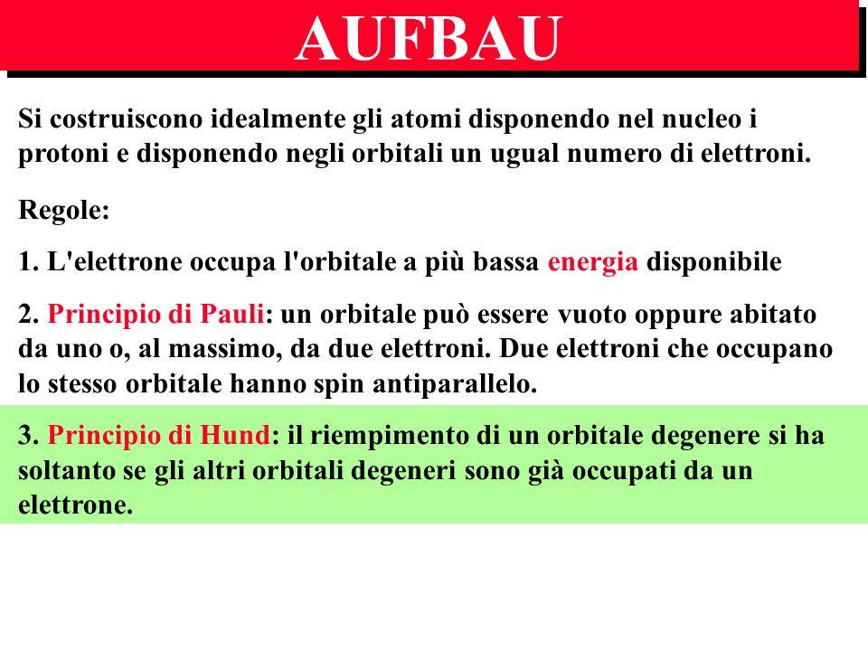 AUFBAU Si costruiscono idealmente gli atomi disponendo nel nucleo i protoni e disponendo negli orbitali un ugual numero di elettroni.