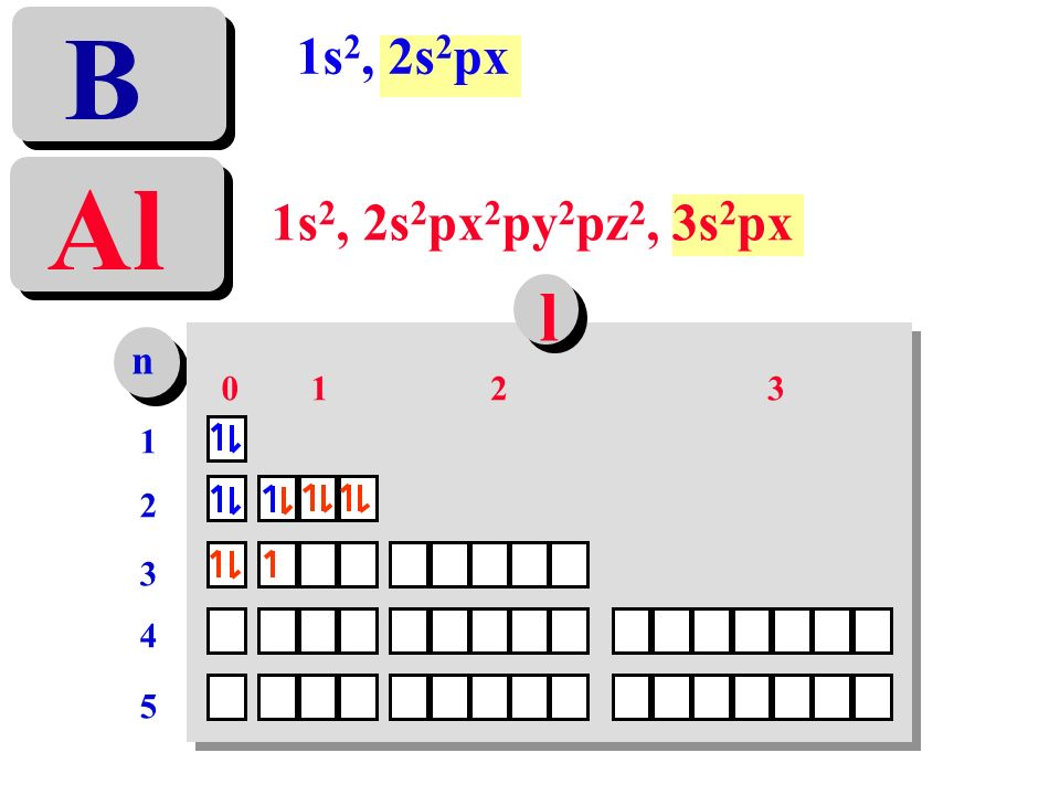 B 1s2, 2s2px Al 1s2, 2s2px2py2pz2, 3s2px l n 1 2 3 1 2 3 4 5