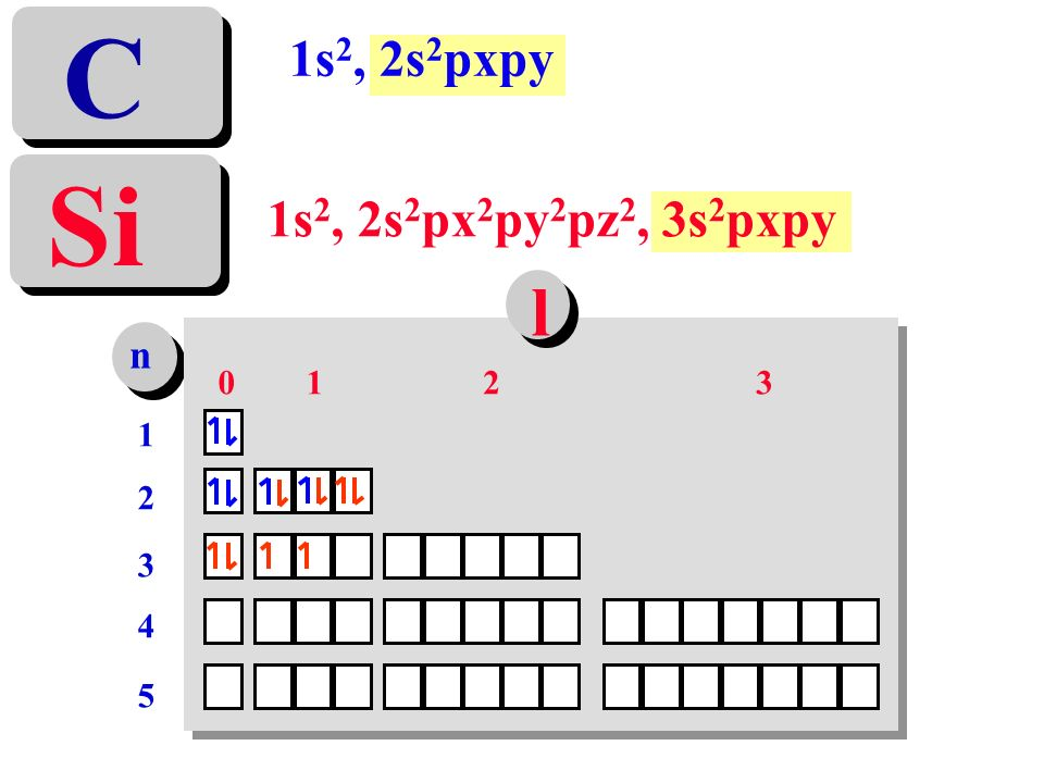 C 1s2, 2s2pxpy Si 1s2, 2s2px2py2pz2, 3s2pxpy l n 1 2 3 1 2 3 4 5