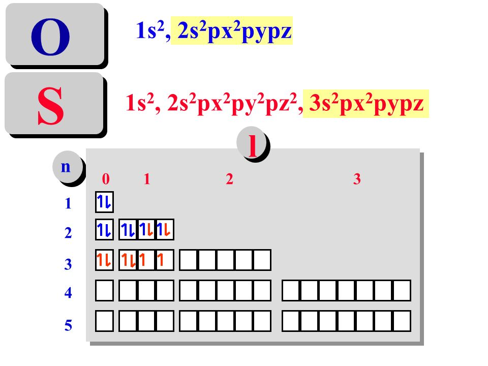 O 1s2, 2s2px2pypz S 1s2, 2s2px2py2pz2, 3s2px2pypz l n 1 2 3 1 2 3 4 5