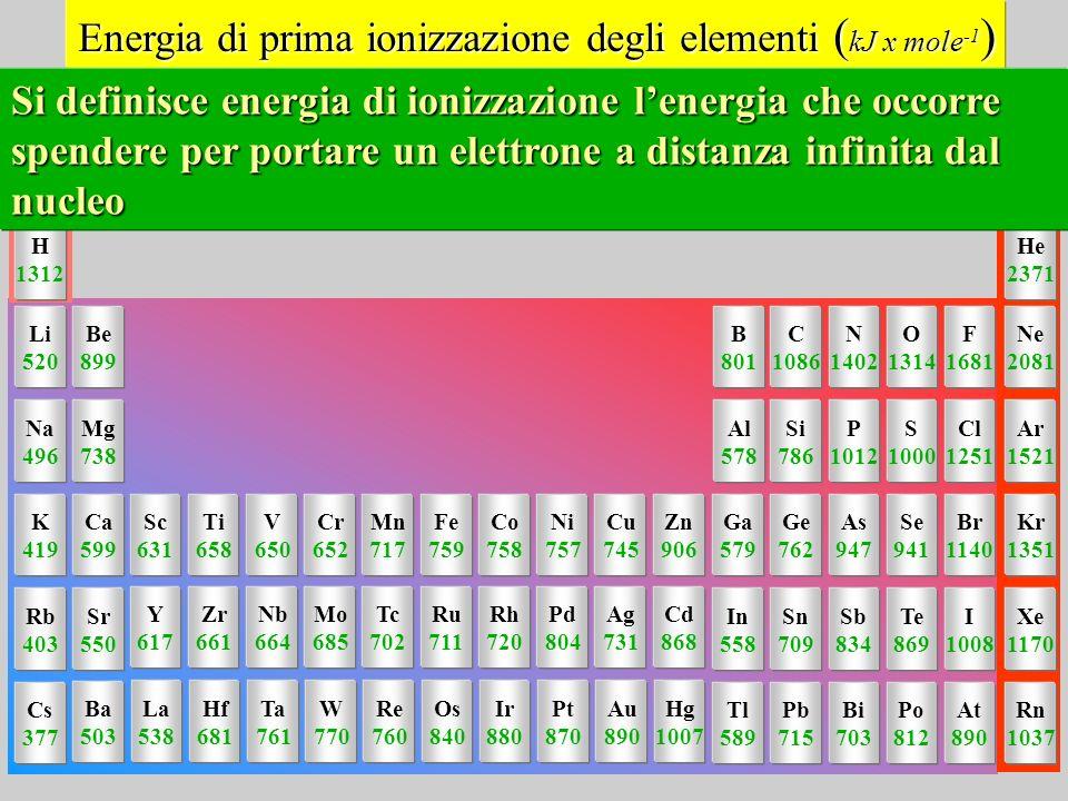 Energia di prima ionizzazione degli elementi (kJ x mole-1)