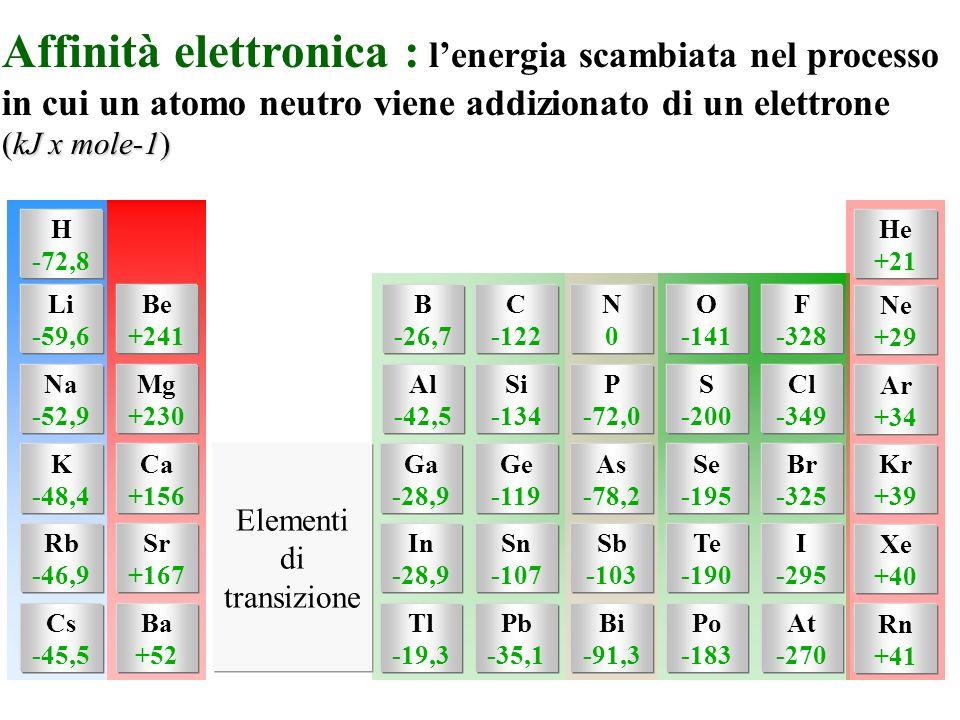 Affinità elettronica : l'energia scambiata nel processo