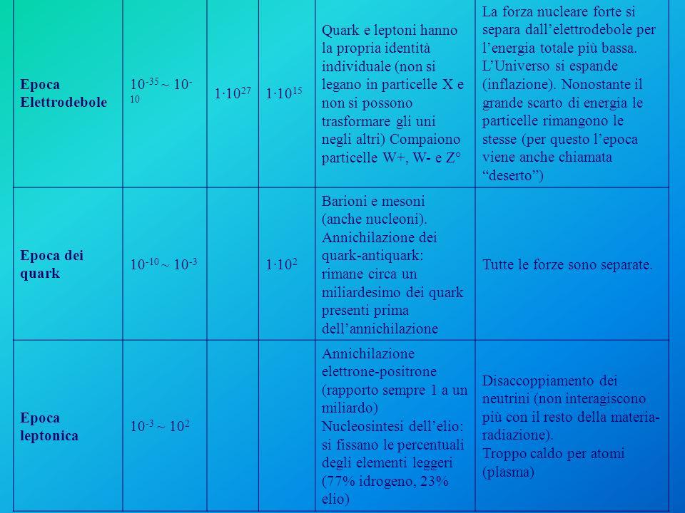 Epoca Elettrodebole 10-35 ~ 10-10. 1·1027. 1·1015.
