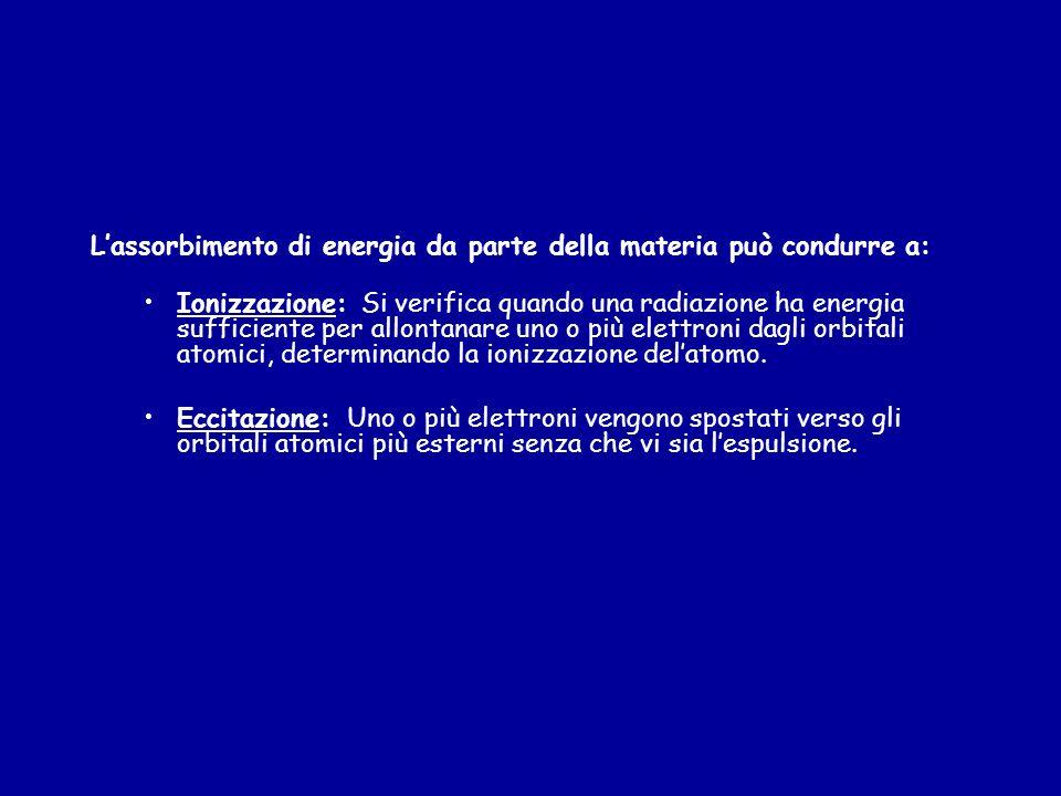 L'assorbimento di energia da parte della materia può condurre a: