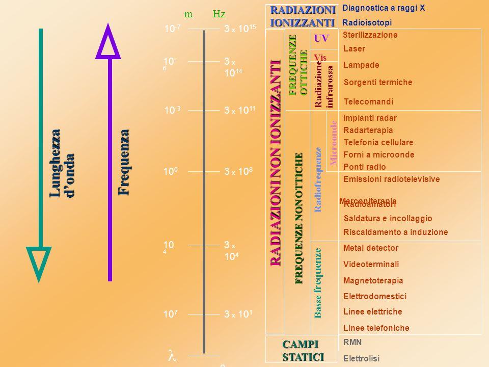  Lunghezza Frequenza d'onda RADIAZIONI NON IONIZZANTI RADIAZIONI