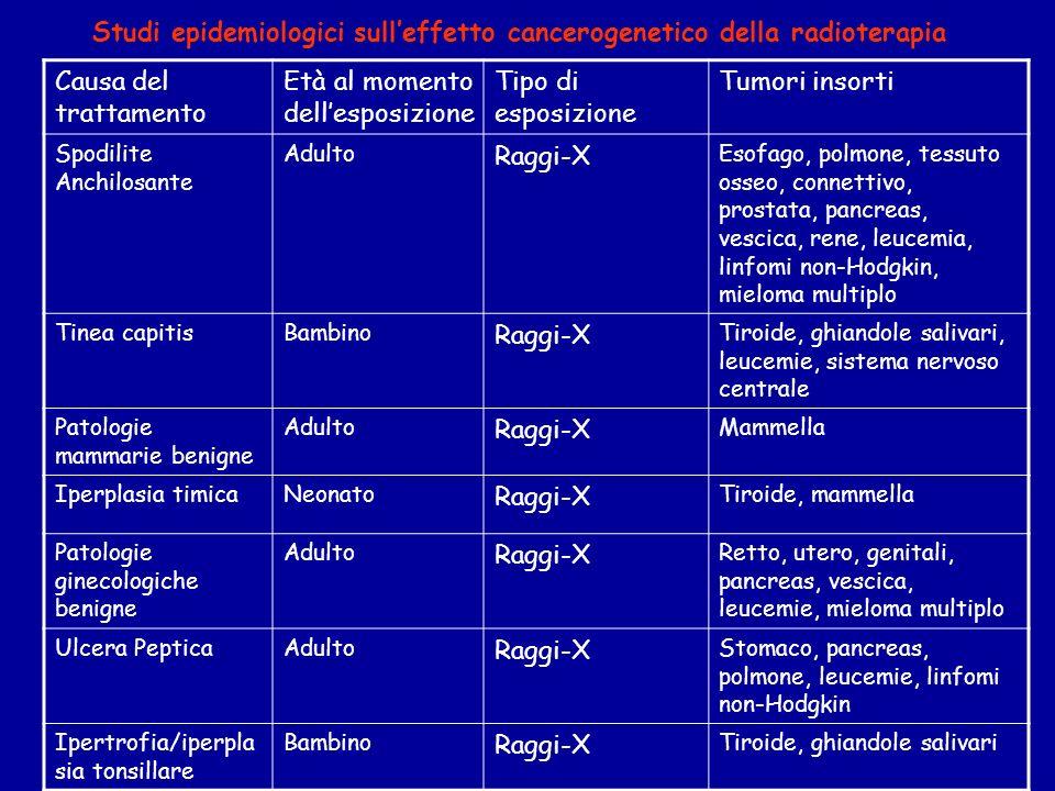 Studi epidemiologici sull'effetto cancerogenetico della radioterapia