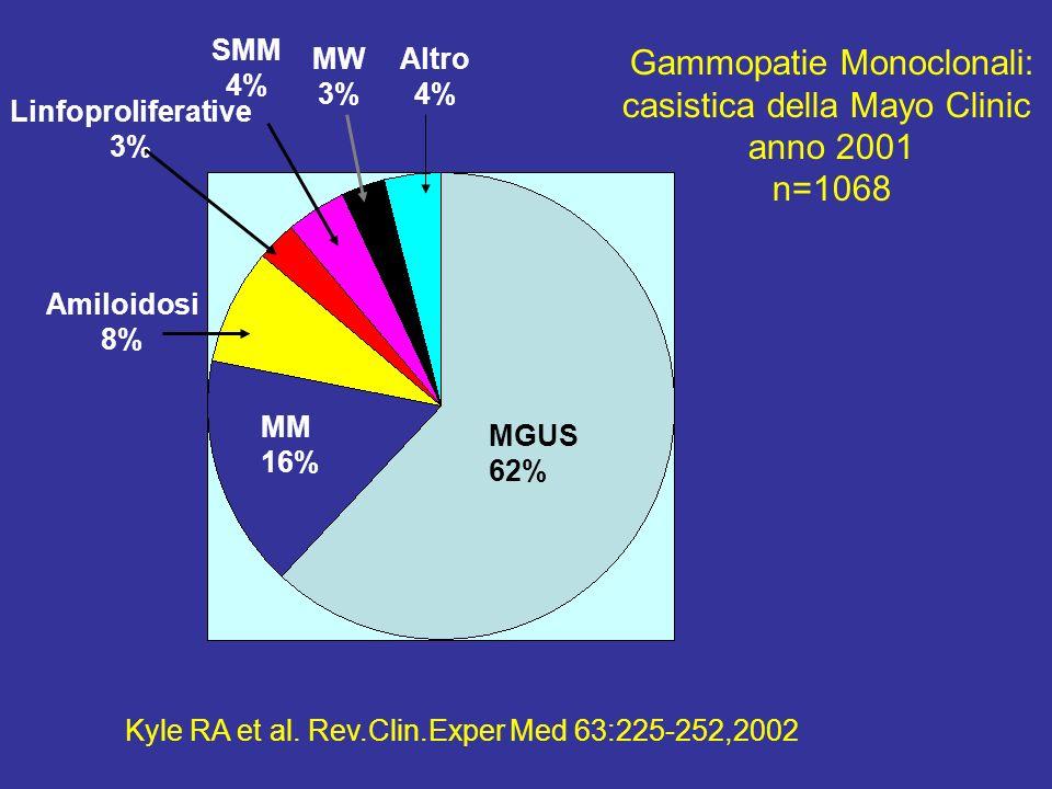 Gammopatie Monoclonali: casistica della Mayo Clinic anno 2001 n=1068