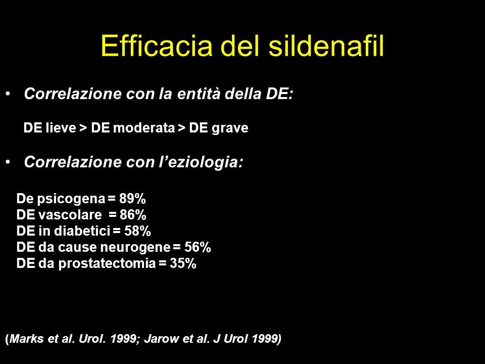 Efficacia del sildenafil