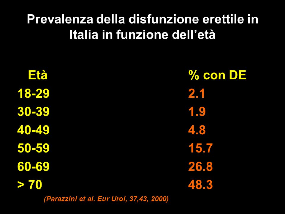 Prevalenza della disfunzione erettile in Italia in funzione dell'età