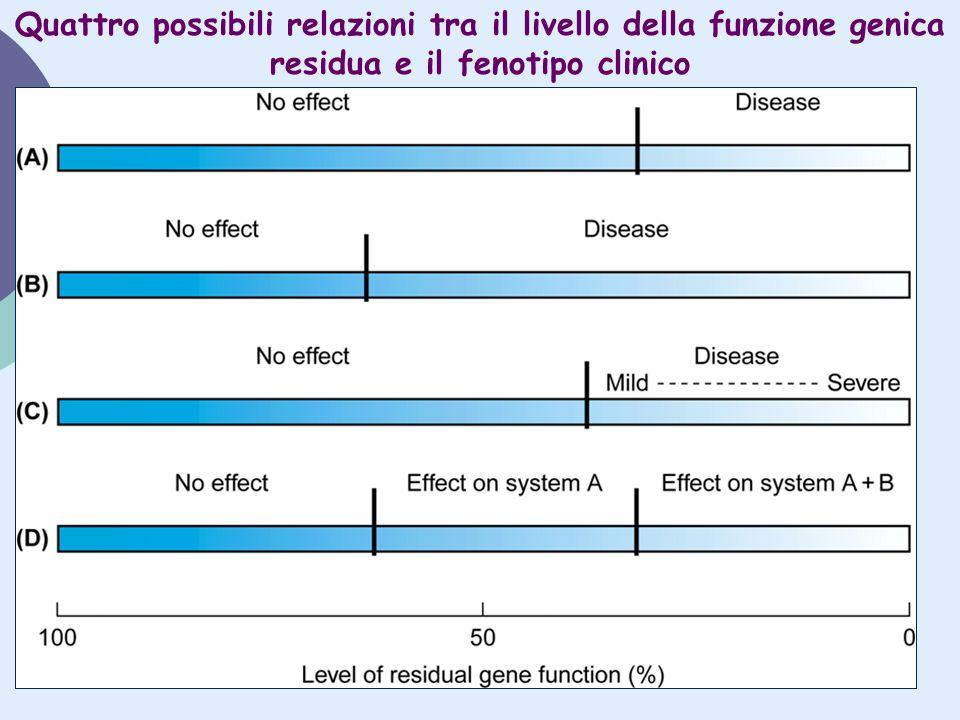 Quattro possibili relazioni tra il livello della funzione genica residua e il fenotipo clinico