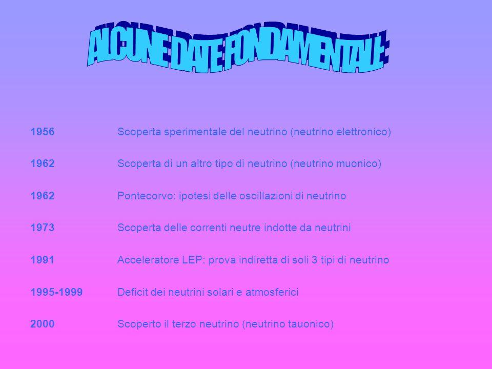 ALCUNE DATE FONDAMENTALI: