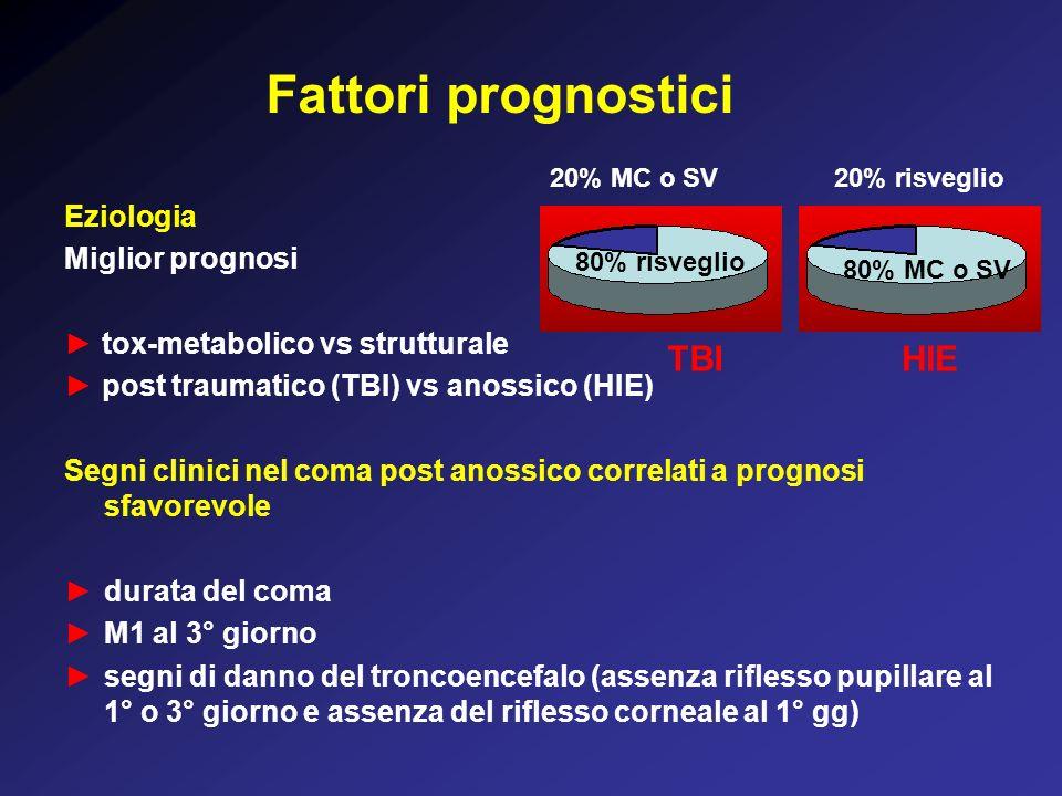 Fattori prognostici TBI HIE Eziologia Miglior prognosi