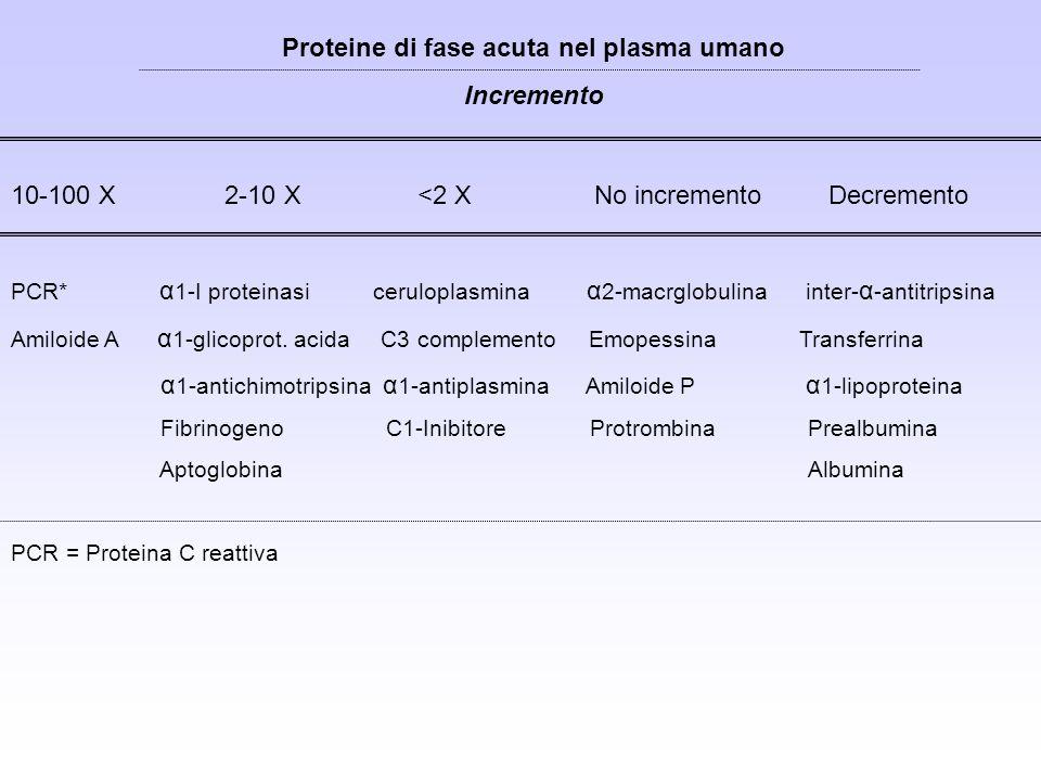 Proteine di fase acuta nel plasma umano